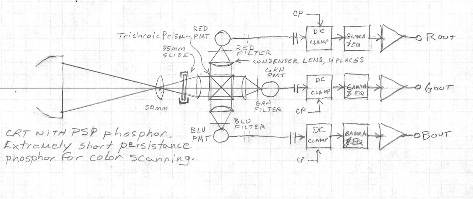 Labguys World Color Flying Spot Scanner Project X Ray Tube Block Diagram Of For Photographic Slides 20141011