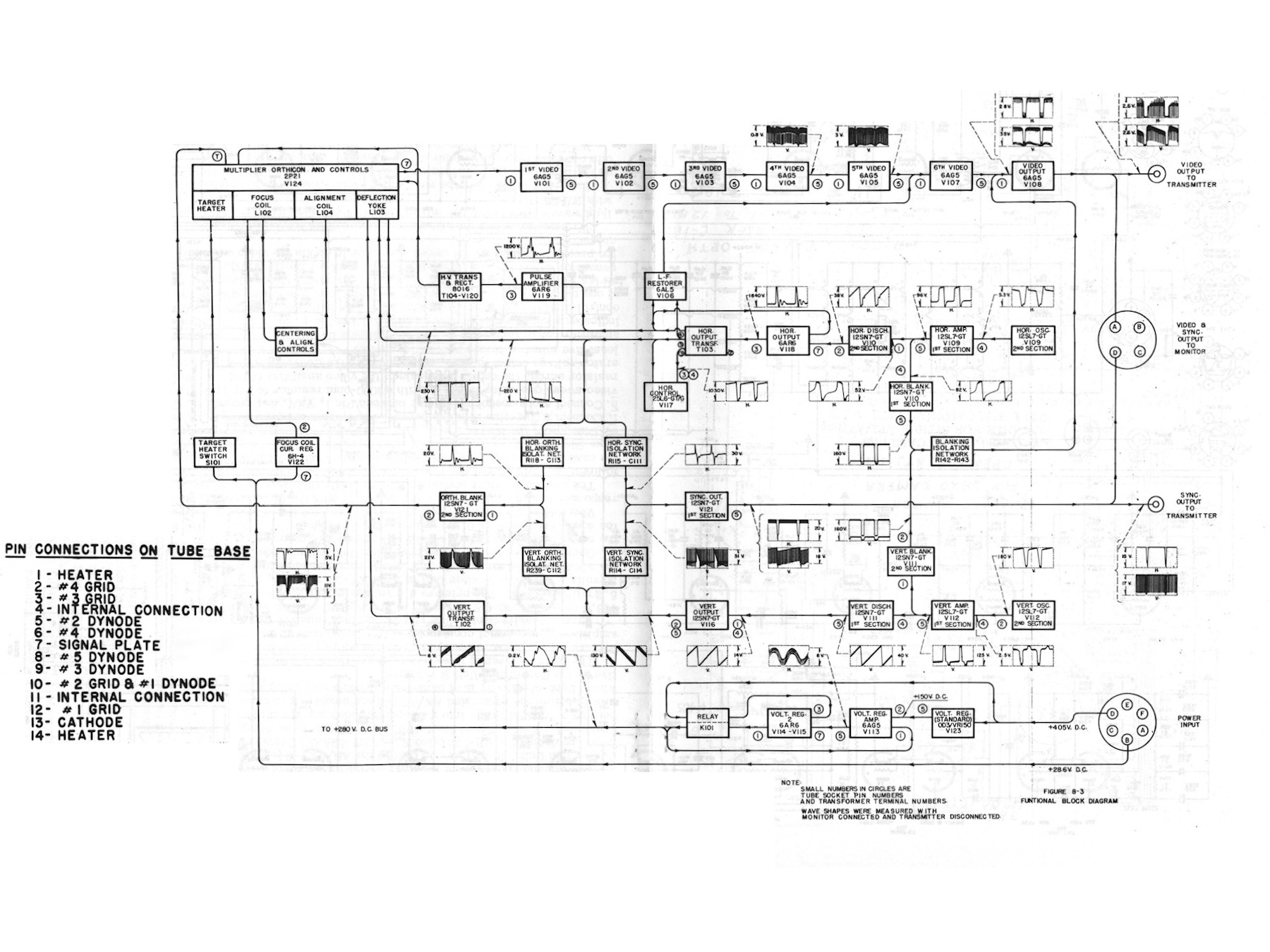 PH 548_084 labguy's world rca ph 548 axt 2a image orthicon tv camera GMC Factory Stereo Wiring Diagrams at webbmarketing.co